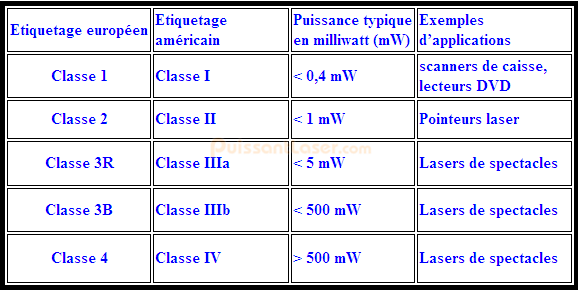 classifications de laser